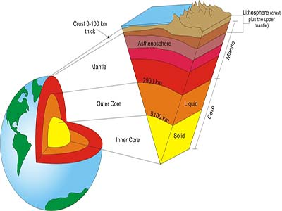 Lithosphere Layers