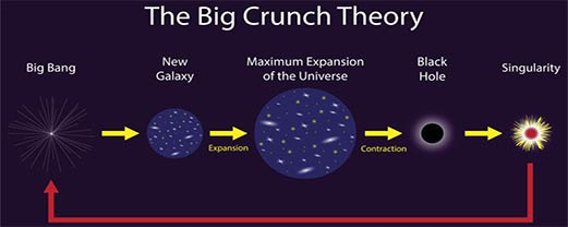 Expansion process of universe