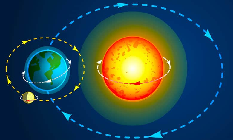 How does the earth rotate and revolve
